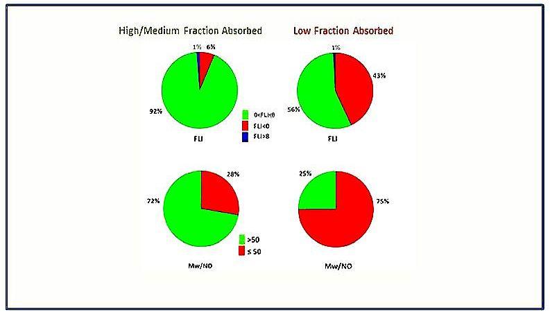 Fraction Lipophicity Index (FLI)