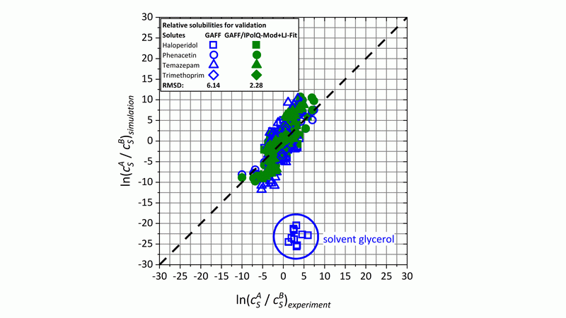 Gibbs free energy of solvation